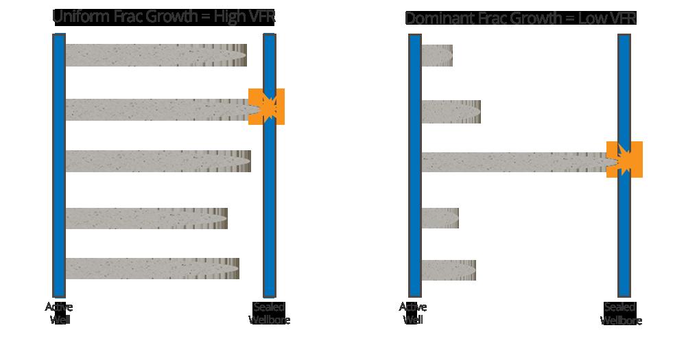 volume to first response diagram