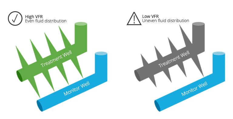SWPM High VFR vs Low VFR